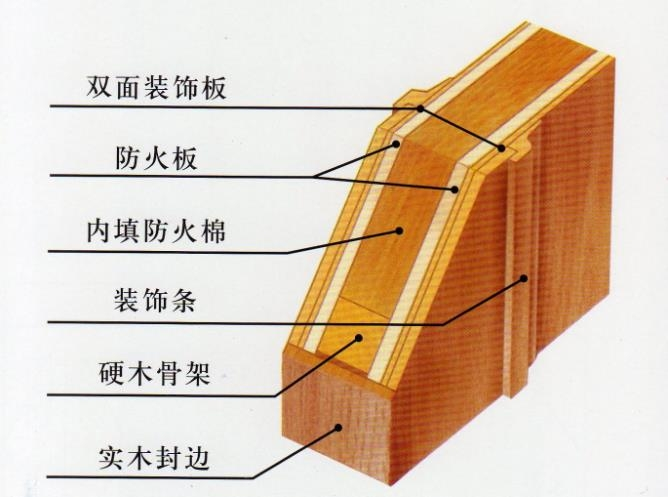 湖北防火门厂家浅谈木质防火门选漆标准